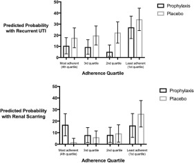 Antimicrobial Prophylaxis For Urinary Tract Infections